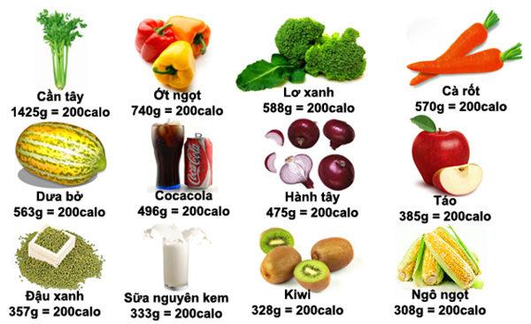 Lượng calo trong thức ăn của một số loại thực phẩm - bảng hàm lượng calo trong thực phẩm